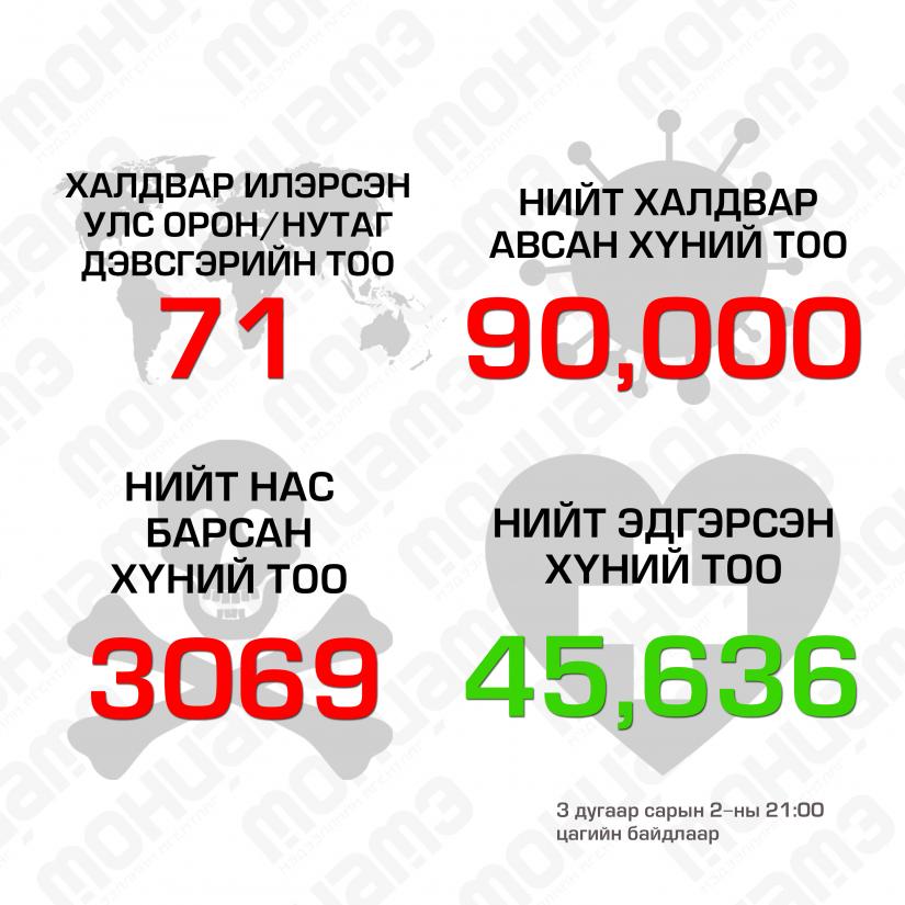 d881013ab3c29454b63991a6db763a98 Коронавирусийн халдвар илэрсэн улсын тоо 71 болжээ